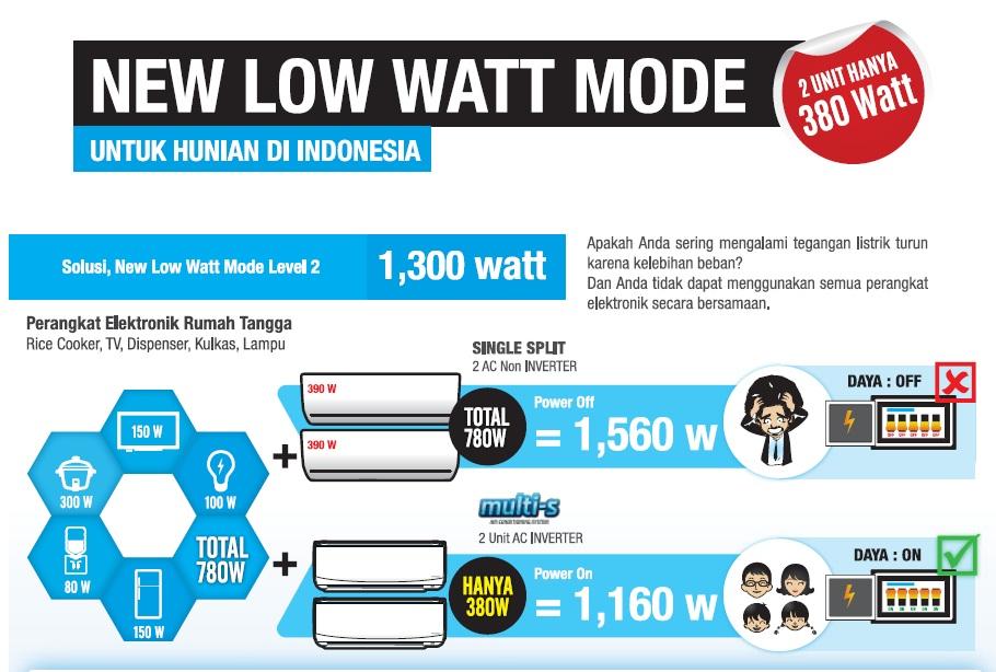 ac-low-watt-ac-split-daikin-harga-ac-daikin-pt-permata-teknik-nusantara